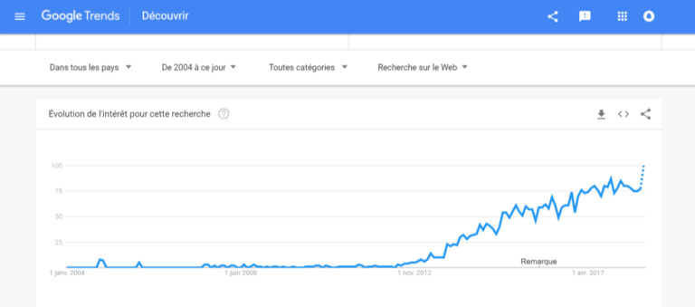 google-trends-growth-hacking